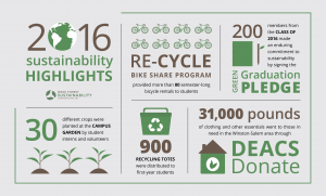 Five Ways Wake Students Impacted Sustainability in 2016
